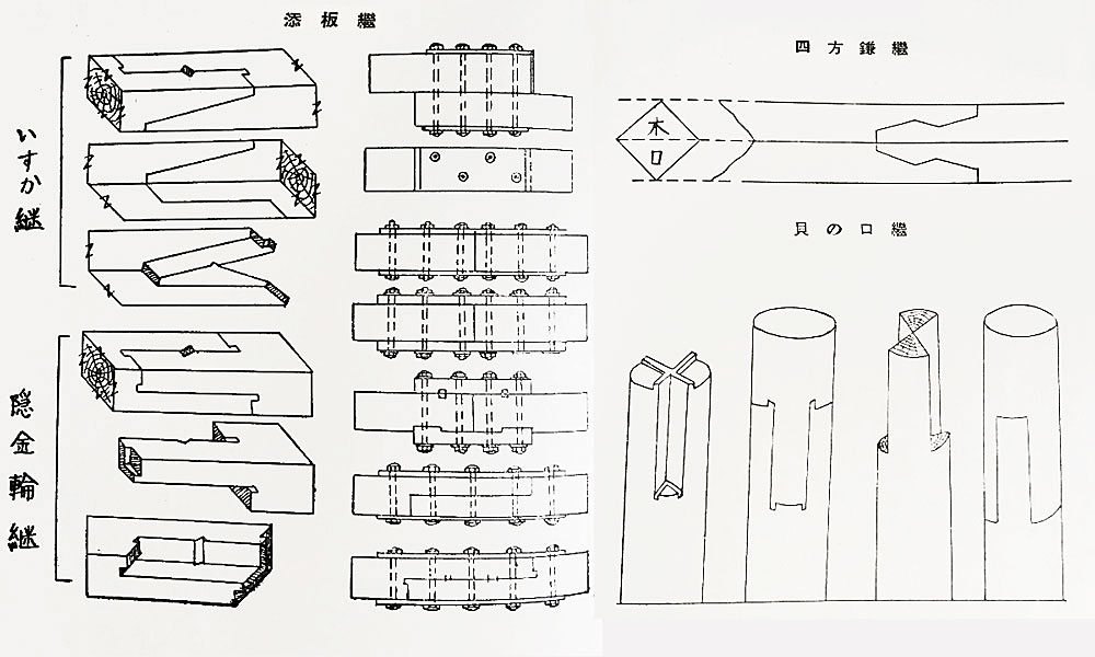 「木組み」の継手